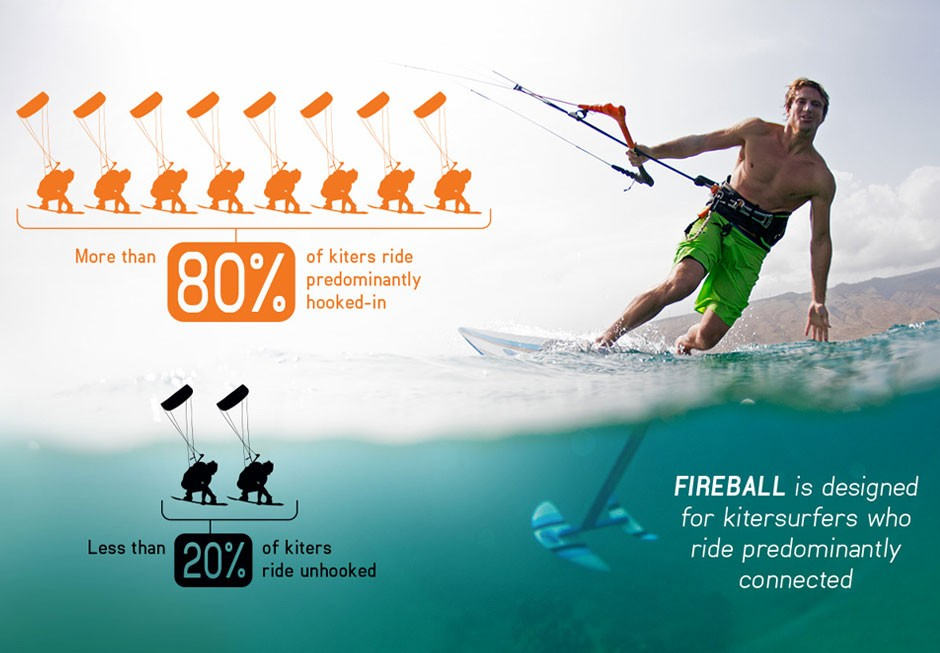 Fireball foilboarding